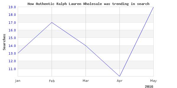 How authentic ralph lauren is trending