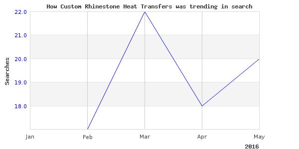 How custom rhinestone heat is trending