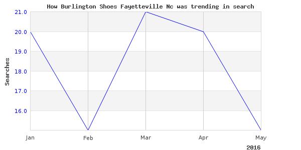 How burlington shoes fayetteville is trending