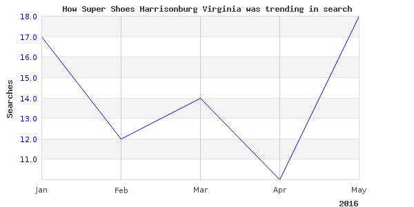 How super shoes harrisonburg is trending