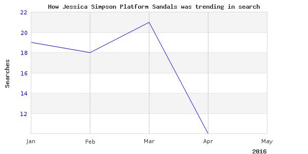 How jessica simpson platform is trending