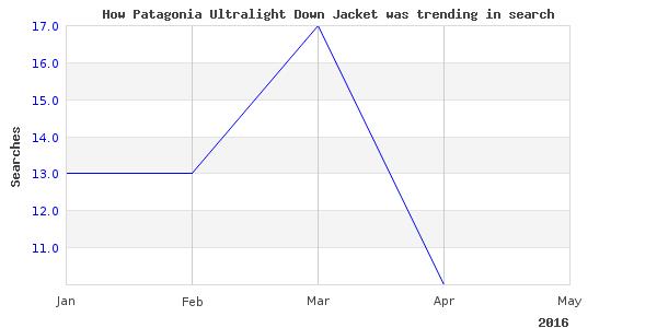 How patagonia ultralight jacket is trending