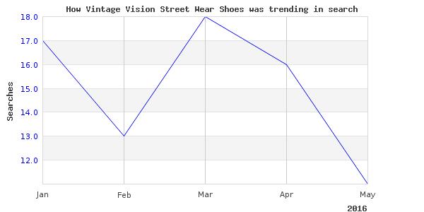 How vintage vision street is trending