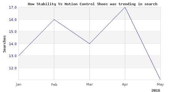 How stability vs motion is trending