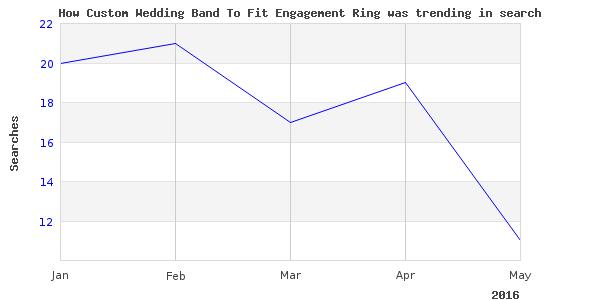 How custom wedding band is trending