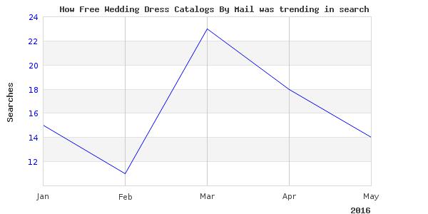 How free wedding dress is trending