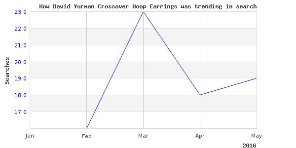 How david yurman crossover is trending
