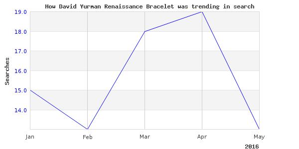 How david yurman renaissance is trending